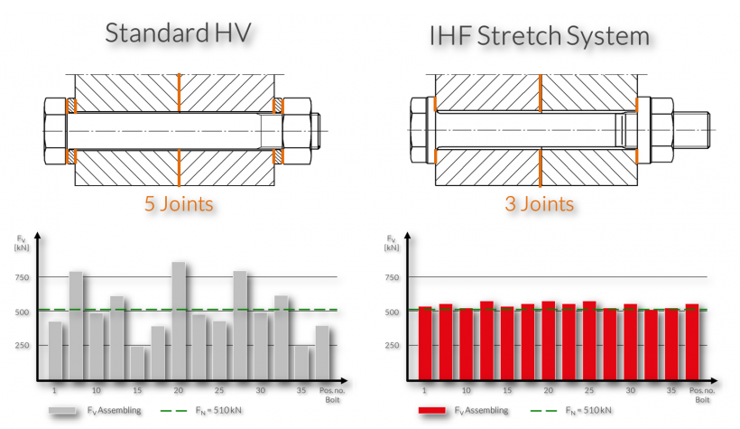 Preloads compared: IHF offers precision
